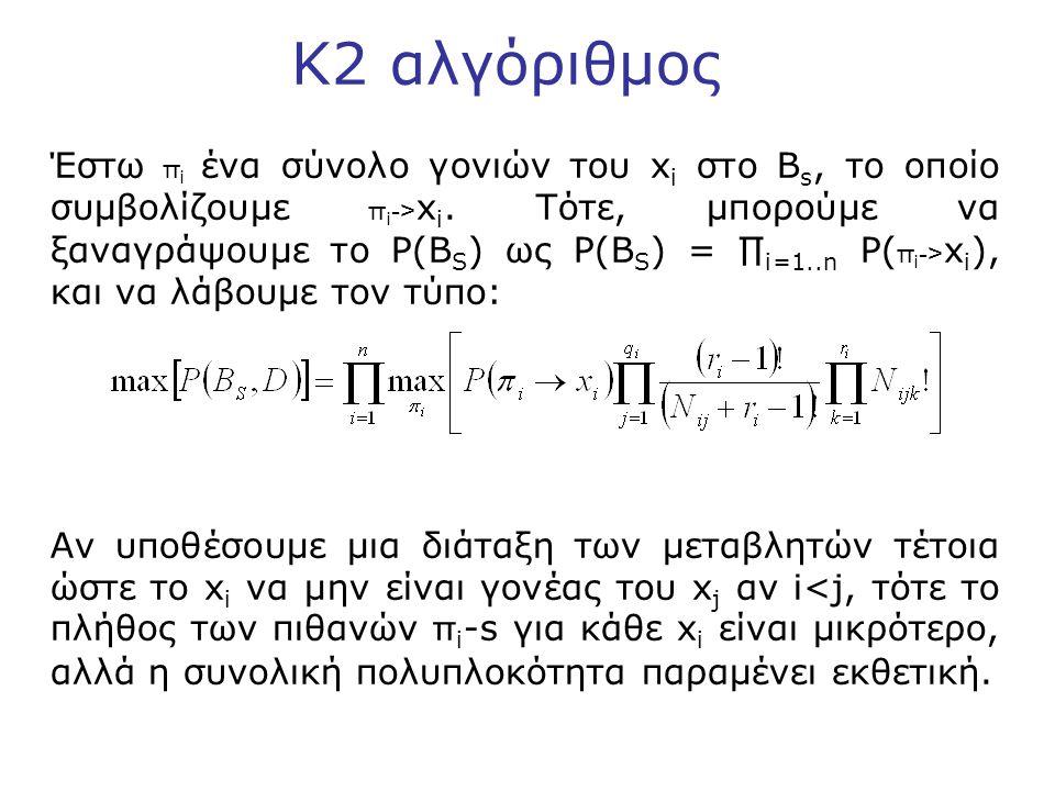 K2 αλγόριθμος Έστω π i ένα σύνολο γονιών του x i στο B s, το οποίο συμβολίζουμε π i -> x i.