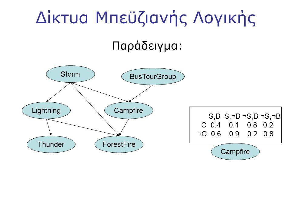 Δίκτυα Μπεϋζιανής Λογικής Παράδειγμα: Storm BusTourGroup LightningCampfire ThunderForestFire Campfire S,B S,¬B ¬S,B ¬S,¬B C 0.4 0.1 0.8 0.2 ¬C 0.6 0.9 0.2 0.8