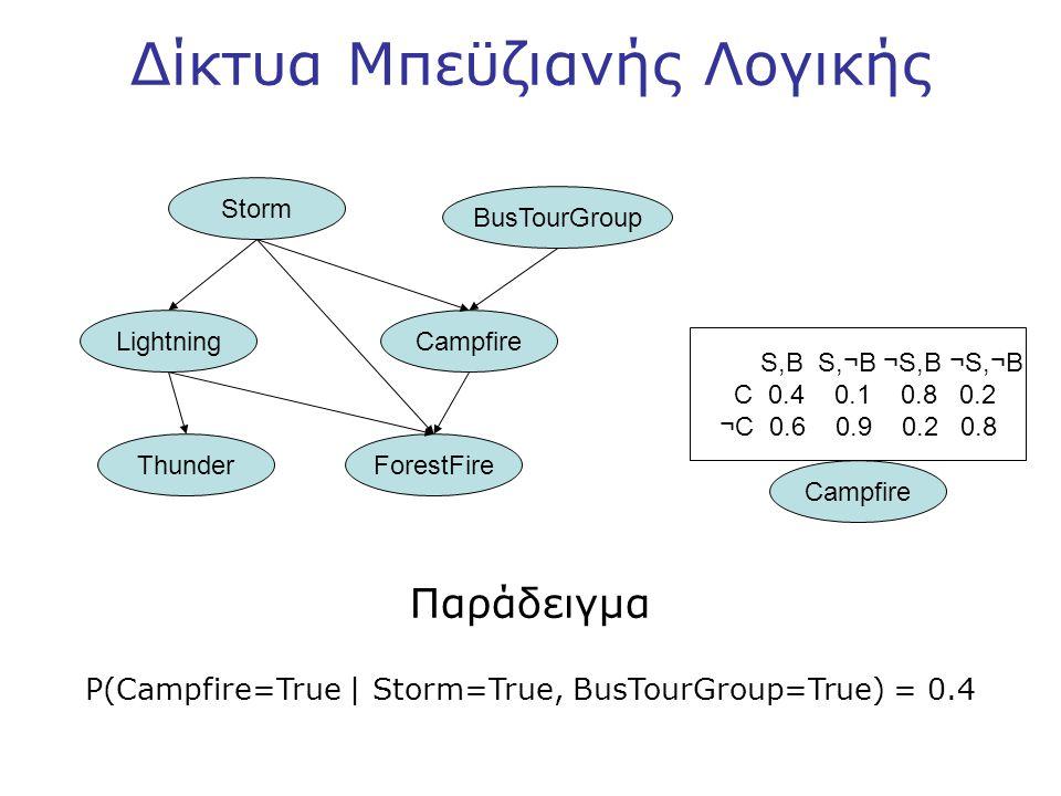 Δίκτυα Μπεϋζιανής Λογικής Storm BusTourGroup LightningCampfire ThunderForestFire Campfire S,B S,¬B ¬S,B ¬S,¬B C 0.4 0.1 0.8 0.2 ¬C 0.6 0.9 0.2 0.8 Παράδειγμα P(Campfire=True | Storm=True, BusTourGroup=True) = 0.4