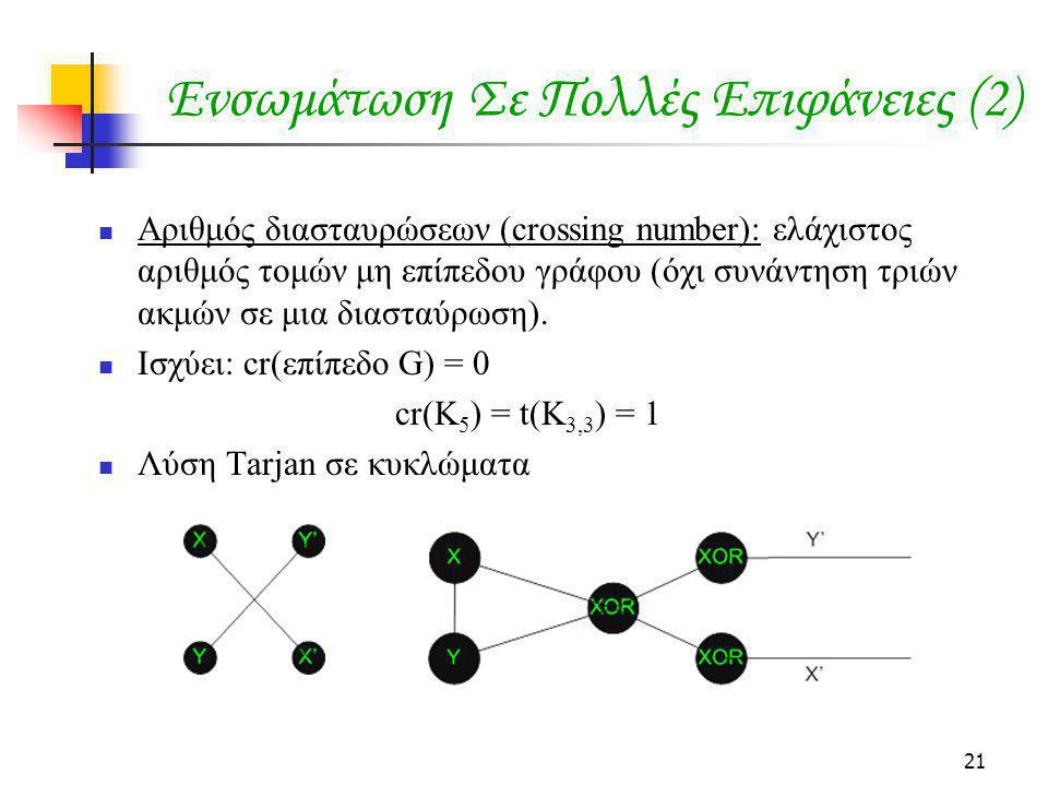 21 Ενσωμάτωση Σε Πολλές Επιφάνειες (2) Αριθμός διασταυρώσεων (crossing number): ελάχιστος αριθμός τομών μη επίπεδου γράφου (όχι συνάντηση τριών ακμών