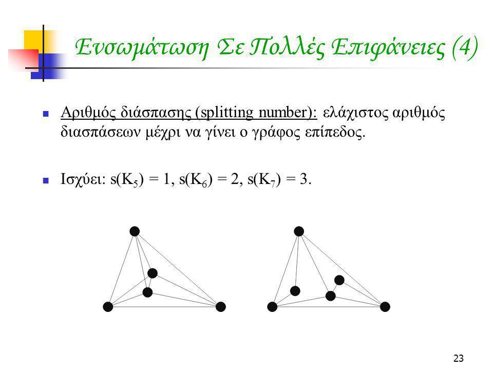 23 Ενσωμάτωση Σε Πολλές Επιφάνειες (4) Αριθμός διάσπασης (splitting number): ελάχιστος αριθμός διασπάσεων μέχρι να γίνει ο γράφος επίπεδος. Ισχύει: s(