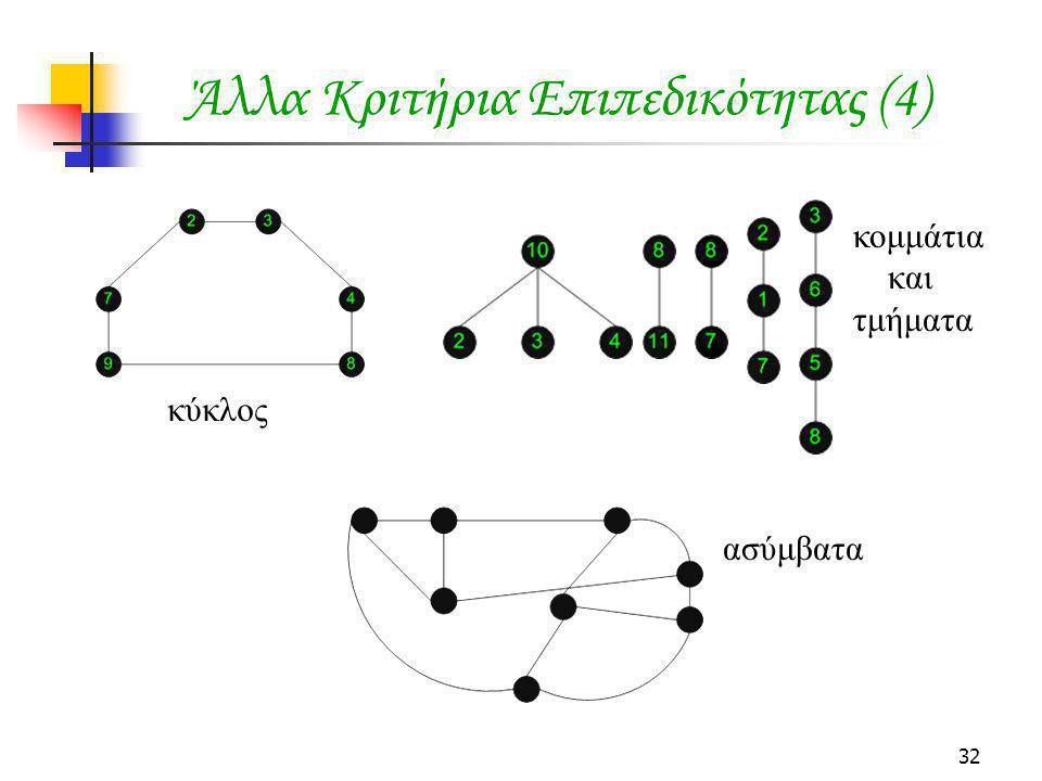 32 Άλλα Κριτήρια Επιπεδικότητας (4) κομμάτια και τμήματα κύκλος ασύμβατα