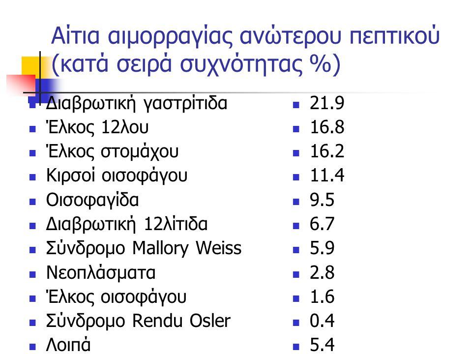 Αίτια αιμορραγίας ανώτερου πεπτικού (κατά σειρά συχνότητας %) Διαβρωτική γαστρίτιδα Έλκος 12λου Έλκος στομάχου Κιρσοί οισοφάγου Οισοφαγίδα Διαβρωτική