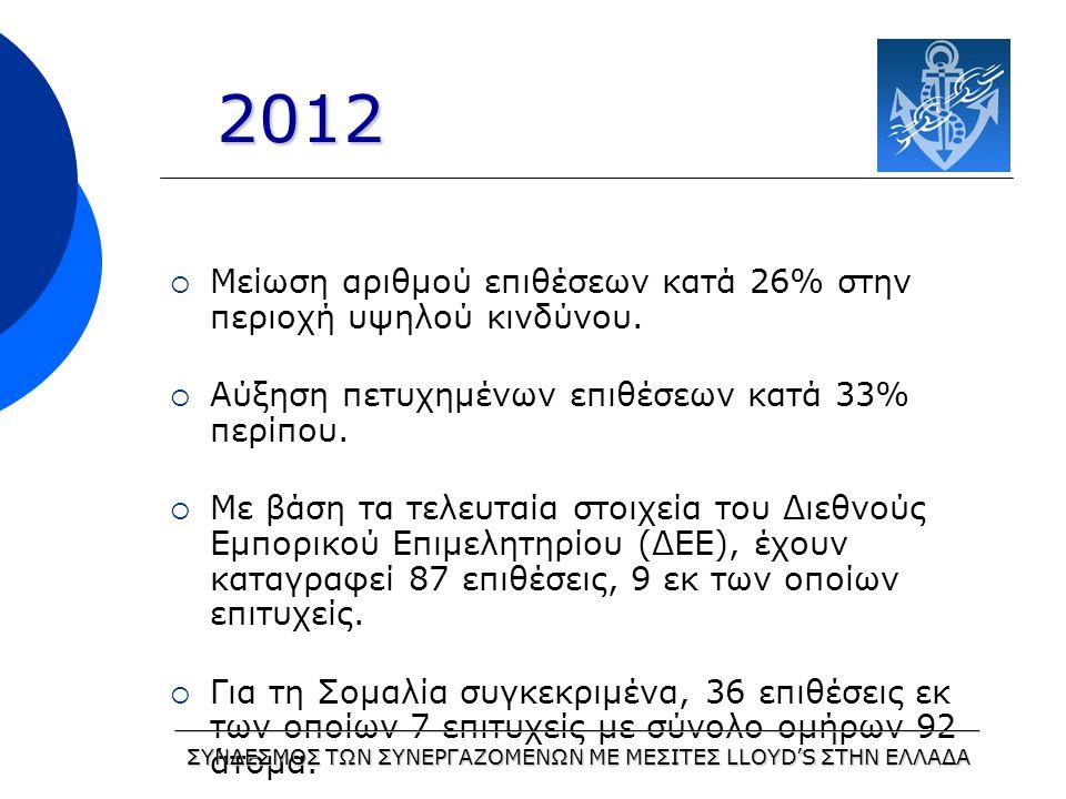  Μείωση αριθμού επιθέσεων κατά 26% στην περιοχή υψηλού κινδύνου.
