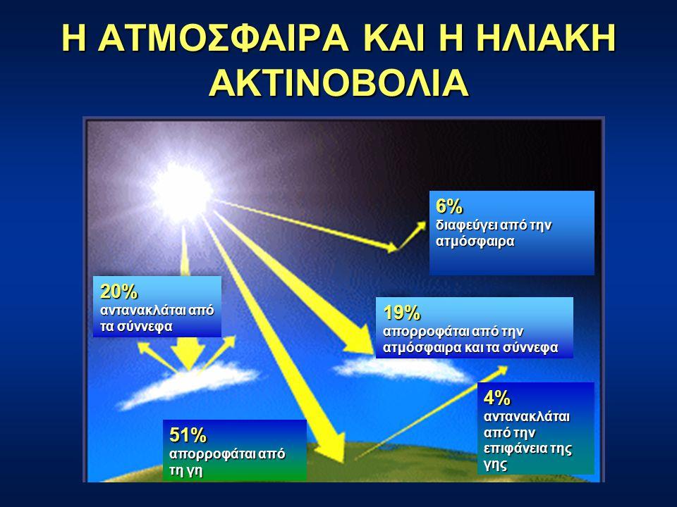 Η ΑΤΜΟΣΦΑΙΡΑ ΚΑΙ Η ΗΛΙΑΚΗ ΑΚΤΙΝΟΒΟΛΙΑ 20% αντανακλάται από τα σύννεφα 51% απορροφάται από τη γη 6% διαφεύγει από την ατμόσφαιρα 4% αντανακλάται από την επιφάνεια της γης 19% απορροφάται από την ατμόσφαιρα και τα σύννεφα