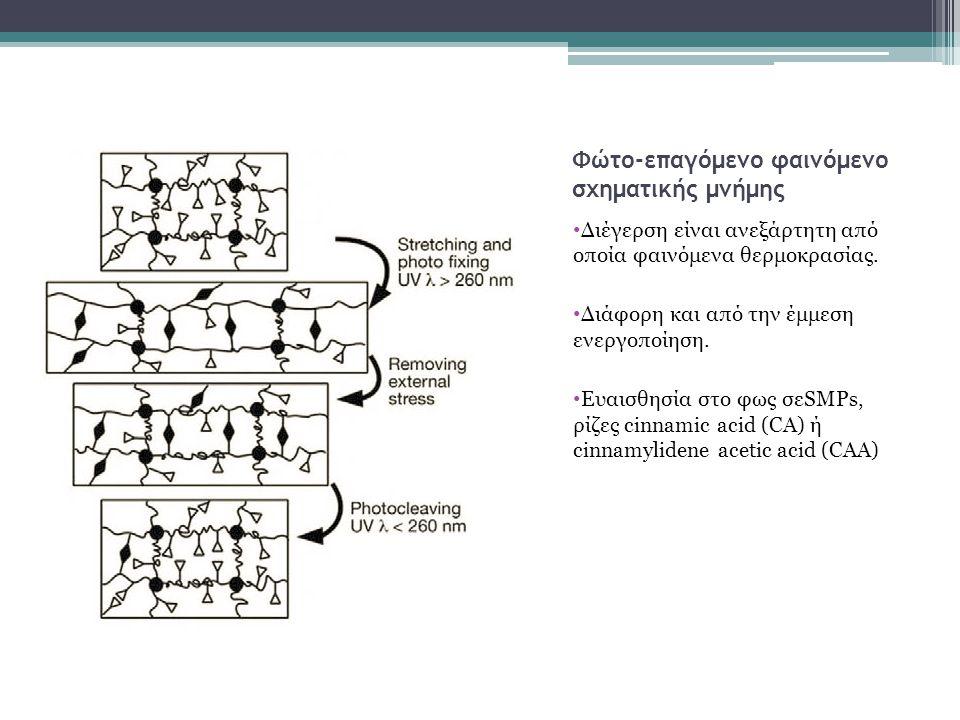 Φώτο-επαγόμενο φαινόμενο σχηματικής μνήμης Διέγερση είναι ανεξάρτητη από οποία φαινόμενα θερμοκρασίας. Διάφορη και από την έμμεση ενεργοποίηση. Ευαισθ