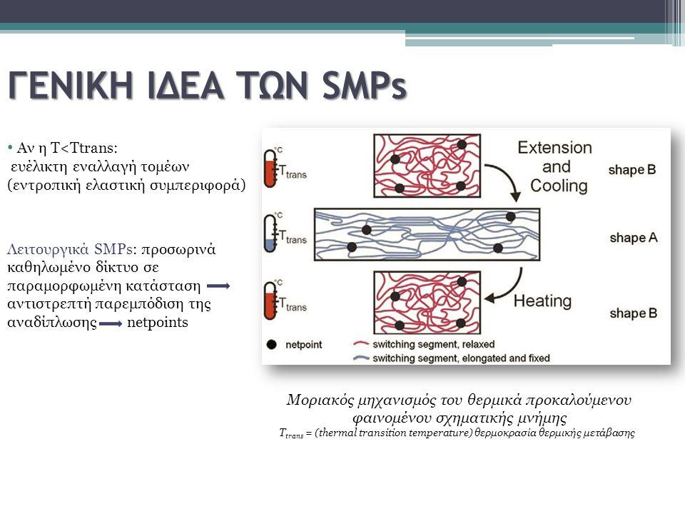 ΓΕΝΙΚΗ ΙΔΕΑ ΤΩΝ SMPs Μοριακός μηχανισμός του θερμικά προκαλούμενου φαινομένου σχηματικής μνήμης T trans = (thermal transition temperature) θερμοκρασία
