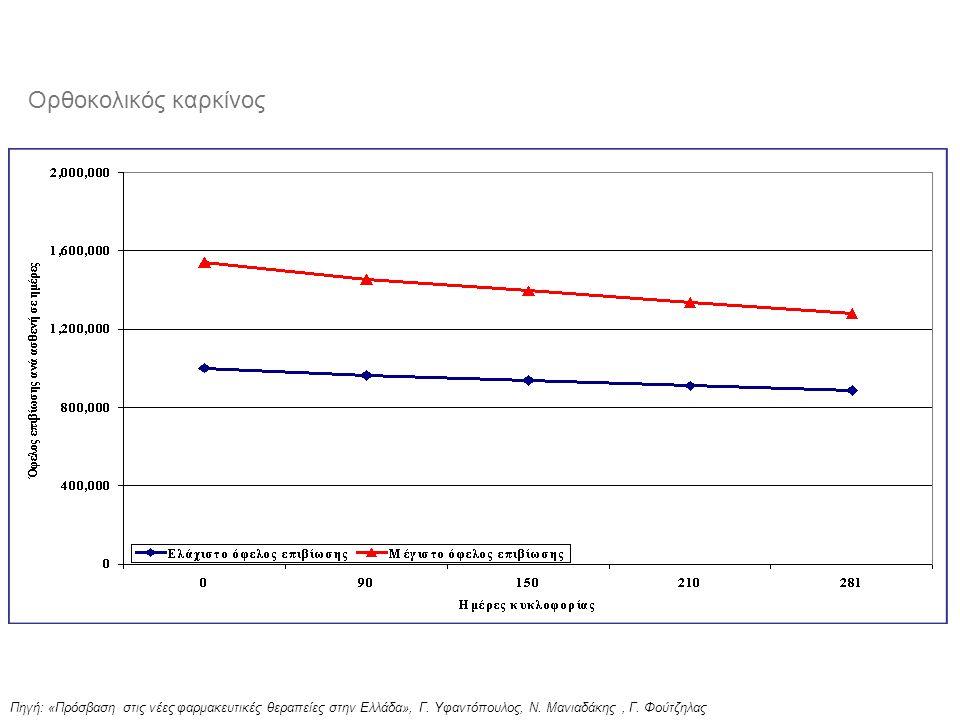 Πηγή: «Πρόσβαση στις νέες φαρμακευτικές θεραπείες στην Ελλάδα», Γ. Υφαντόπουλος, Ν. Μανιαδάκης, Γ. Φούτζηλας Ορθοκολικός καρκίνος