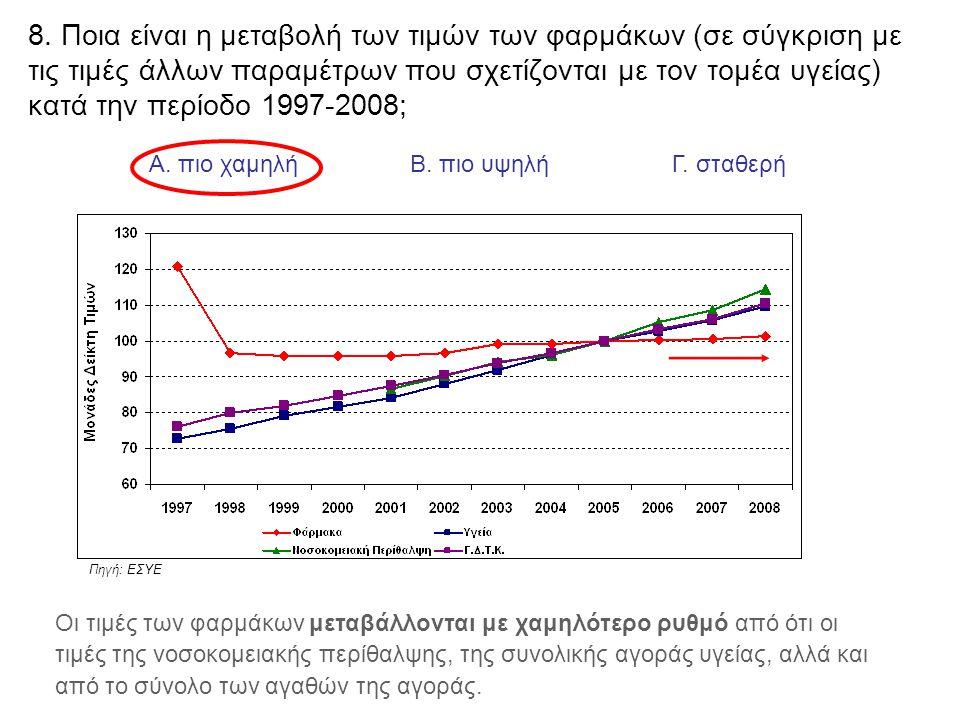 8. Ποια είναι η μεταβολή των τιμών των φαρμάκων (σε σύγκριση με τις τιμές άλλων παραμέτρων που σχετίζονται με τον τομέα υγείας) κατά την περίοδο 1997-