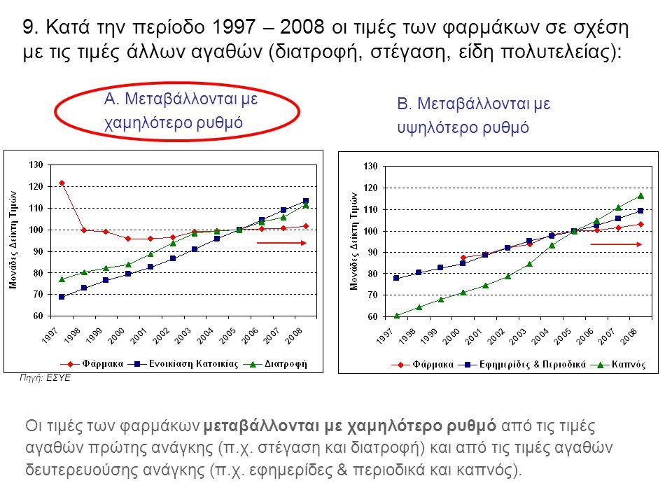9. Κατά την περίοδο 1997 – 2008 οι τιμές των φαρμάκων σε σχέση με τις τιμές άλλων αγαθών (διατροφή, στέγαση, είδη πολυτελείας): Α. Μεταβάλλονται με χα