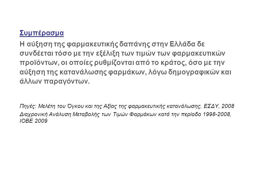 Συμπέρασμα Η αύξηση της φαρμακευτικής δαπάνης στην Ελλάδα δε συνδέεται τόσο με την εξέλιξη των τιμών των φαρμακευτικών προϊόντων, οι οποίες ρυθμίζονται από το κράτος, όσο με την αύξηση της κατανάλωσης φαρμάκων, λόγω δημογραφικών και άλλων παραγόντων.