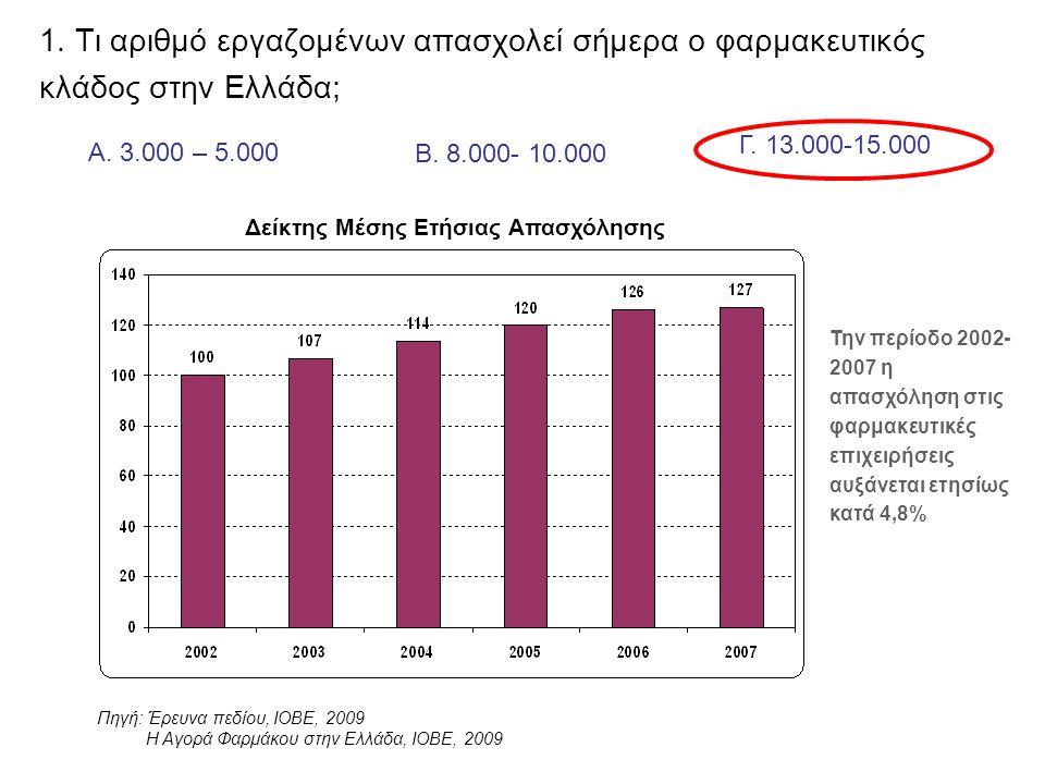 Α. 3.000 – 5.000 Β. 8.000- 10.000 Γ. 13.000-15.000 Την περίοδο 2002- 2007 η απασχόληση στις φαρμακευτικές επιχειρήσεις αυξάνεται ετησίως κατά 4,8% Δεί