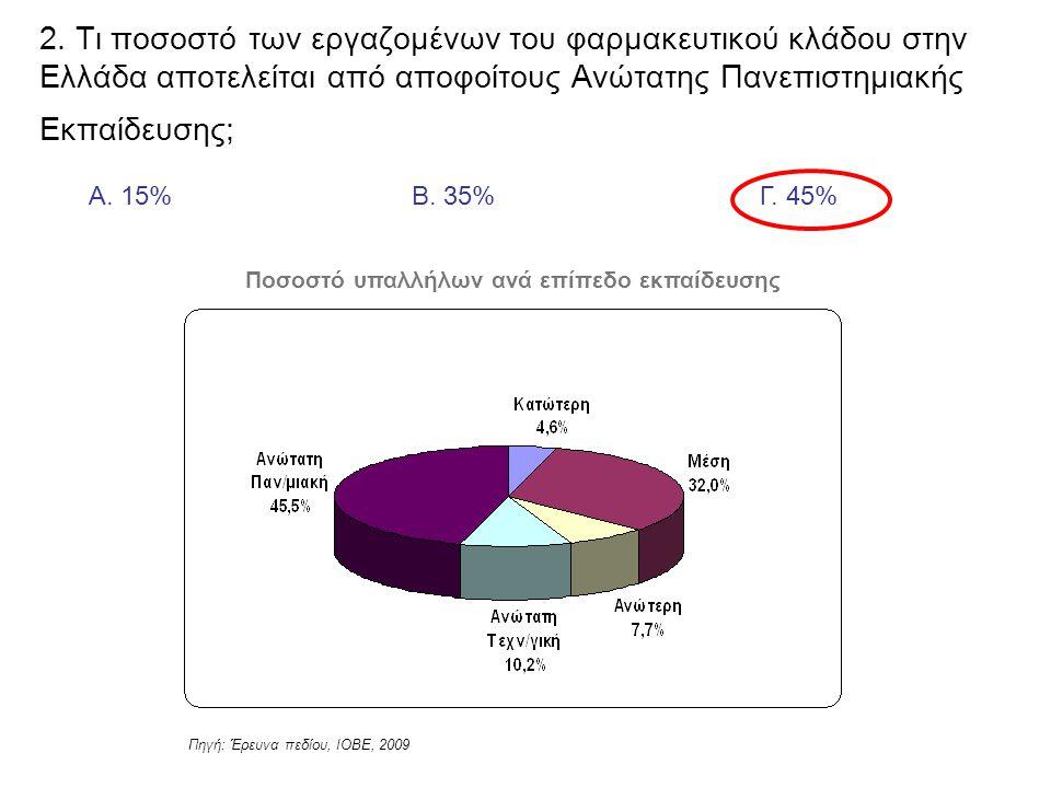 Α. 15%Β. 35%Γ. 45% 2. Τι ποσοστό των εργαζομένων του φαρμακευτικού κλάδου στην Ελλάδα αποτελείται από αποφοίτους Ανώτατης Πανεπιστημιακής Εκπαίδευσης;