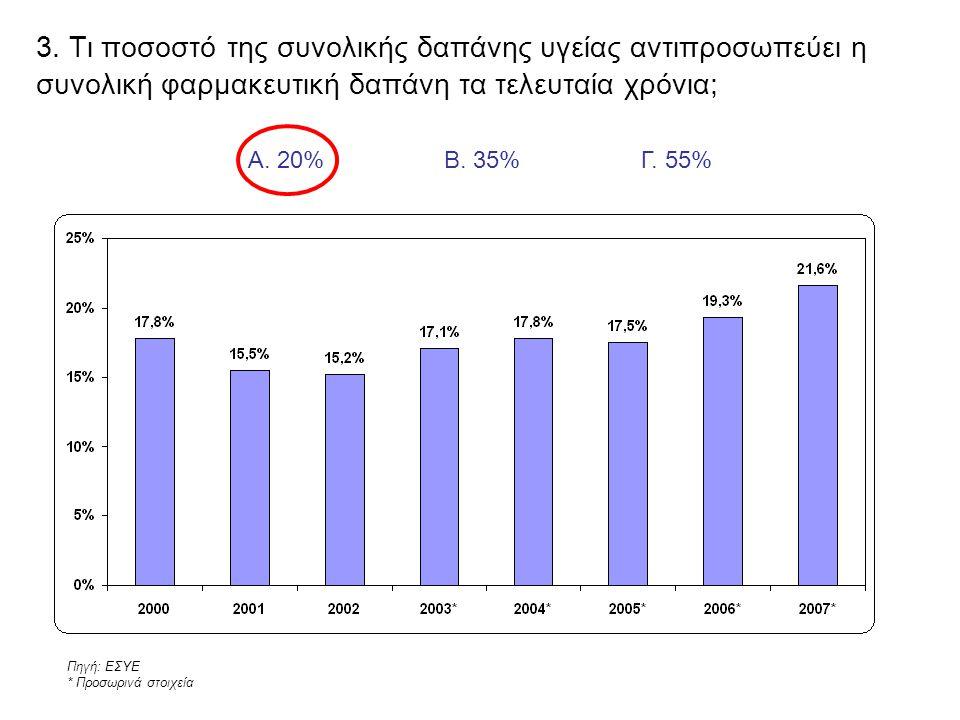 3. Τι ποσοστό της συνολικής δαπάνης υγείας αντιπροσωπεύει η συνολική φαρμακευτική δαπάνη τα τελευταία χρόνια; Πηγή: ΕΣΥΕ * Προσωρινά στοιχεία Γ. 55%Α.