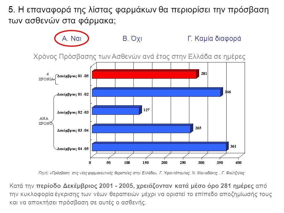 6.Ο μέσος όρος επιβίωσης της Ελληνίδας - σε σχέση με τον Ευρωπαϊκό μέσο όρο - είναι : Α.