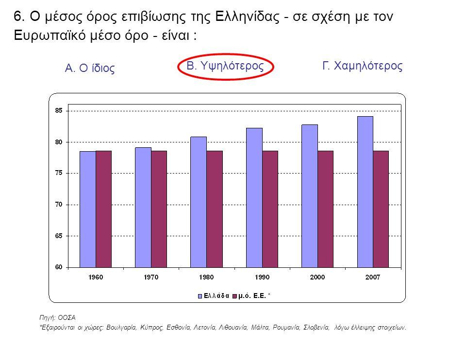 6. Ο μέσος όρος επιβίωσης της Ελληνίδας - σε σχέση με τον Ευρωπαϊκό μέσο όρο - είναι : Α. Ο ίδιος Β. ΥψηλότεροςΓ. Χαμηλότερος Πηγή: ΟΟΣΑ *Εξαιρούνται