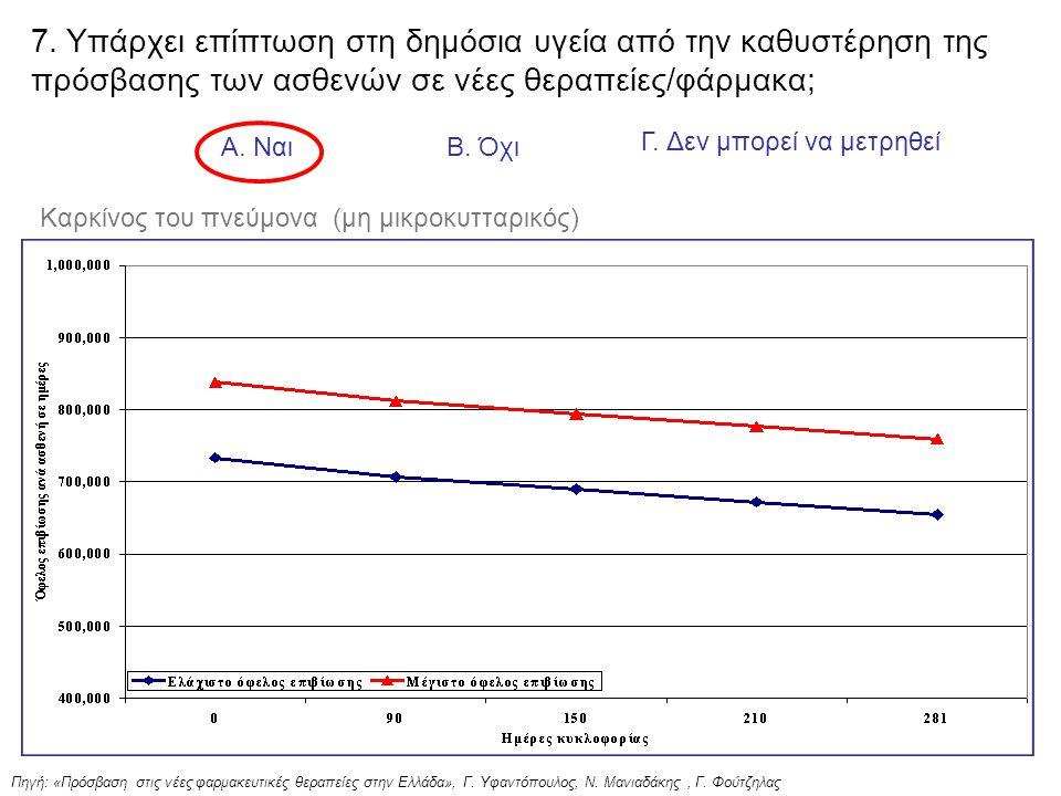 Πηγή: «Πρόσβαση στις νέες φαρμακευτικές θεραπείες στην Ελλάδα», Γ.