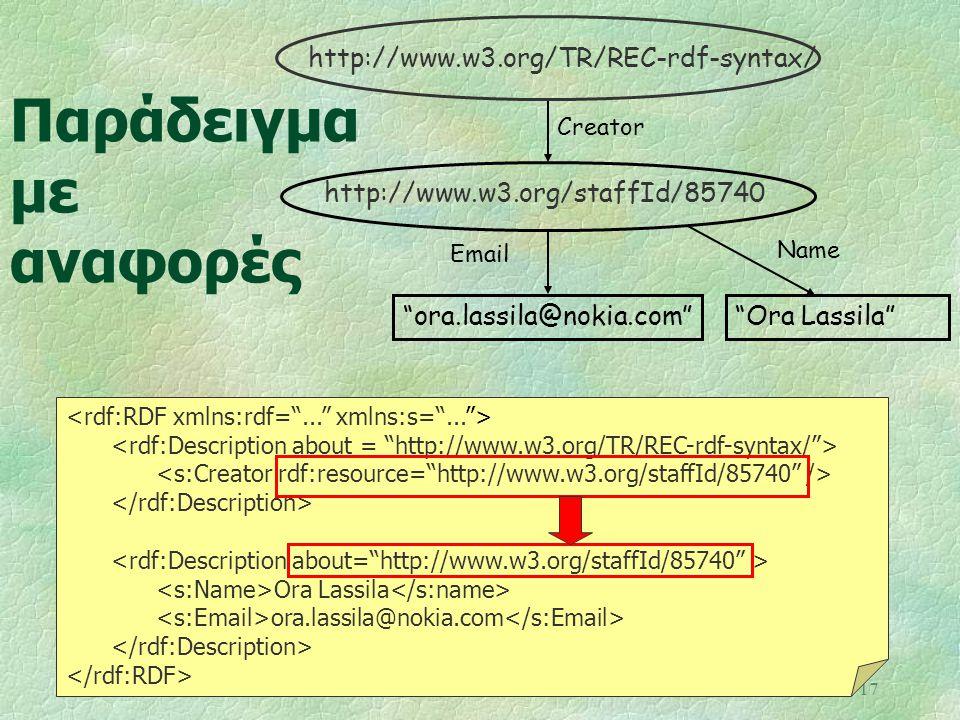 """17 Παράδειγμα με αναφορές Ora Lassila ora.lassila@nokia.com """"Ora Lassila"""" Creator """"ora.lassila@nokia.com"""" Email Name http://www.w3.org/TR/REC-rdf-synt"""