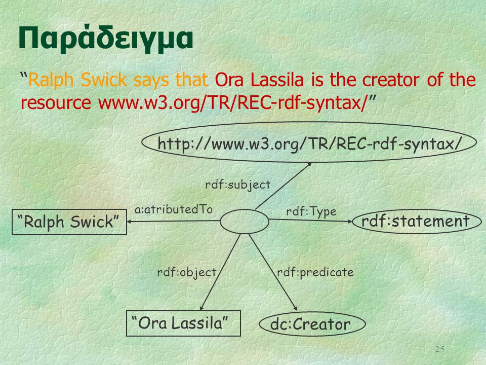 25 Παράδειγμα Ora Lassila rdf:object rdf:subject rdf:Type rdf:predicate http://www.w3.org/TR/REC-rdf-syntax/ dc:Creator rdf:statement Ralph Swick a:atributedTo Ralph Swick says that Ora Lassila is the creator of the resource www.w3.org/TR/REC-rdf-syntax/