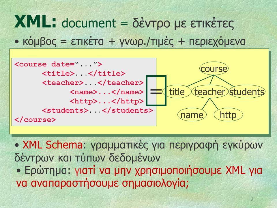 3 XML: document = δέντρο με ετικέτες course teachertitlestudents namehttp............... = XML Schema: γραμματικές για περιγραφή εγκύρων δέντρων και τ