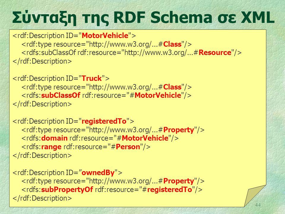 44 Σύνταξη της RDF Schema σε XML