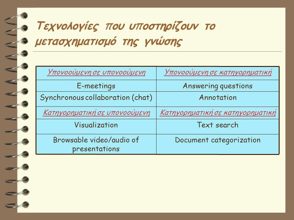 Τεχνολογίες π ου υ π οστηρίζουν το μετασχηματισμό της γνώσης Text searchVisualization Κατηγορηματική σε κατηγορηματικήΚατηγορηματική σε υπονοούμενη AnnotationSynchronous collaboration (chat) Υπονοούμενη σε κατηγορηματικήΥπονοούμενη σε υπονοούμενη Document categorizationBrowsable video/audio of presentations Answering questionsE-meetings