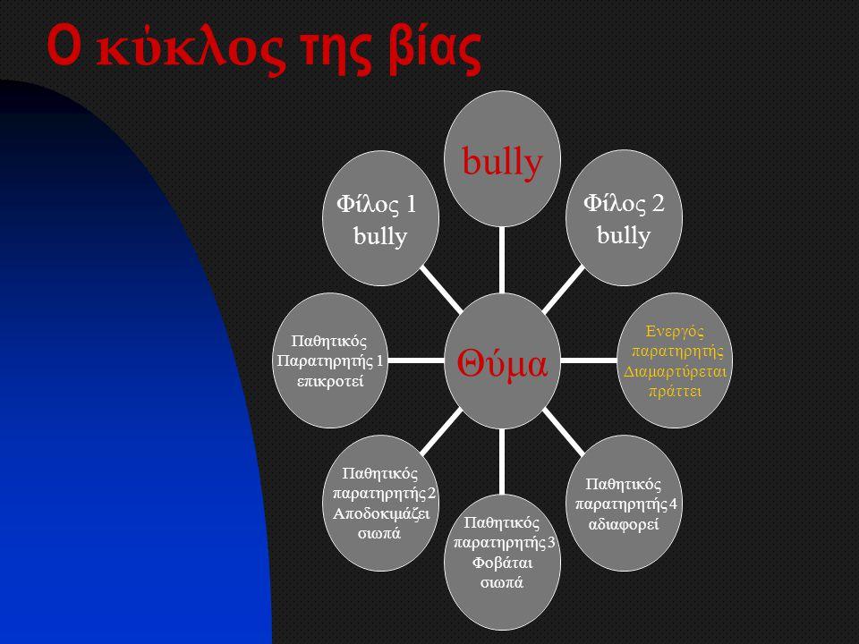 Ο κύκλος της βίας Θύμα bully Φίλος 2 bully Ενεργός παρατηρητής Διαμαρτύρεται πράττει Παθητικός παρατηρητής 4 αδιαφορεί Παθητικός παρατηρητής 3 Φοβάται