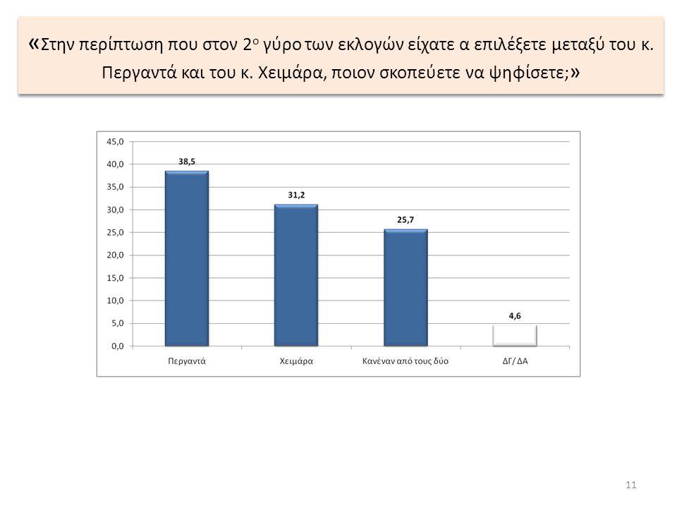 « Στην περίπτωση που στον 2 ο γύρο των εκλογών είχατε α επιλέξετε μεταξύ του κ. Περγαντά και του κ. Χειμάρα, ποιον σκοπεύετε να ψηφίσετε; » 11