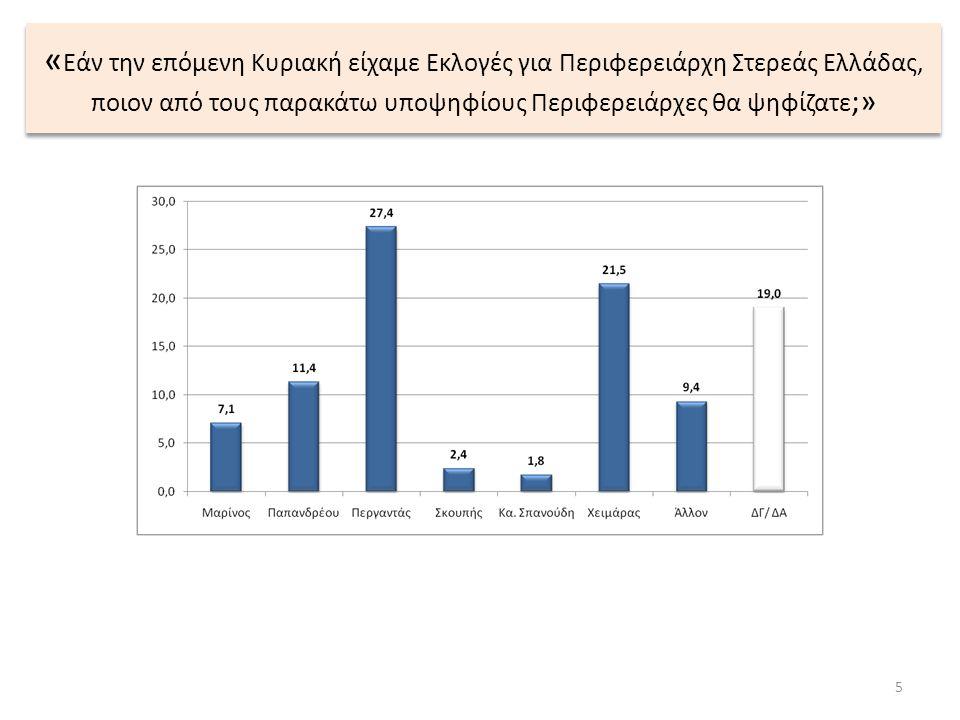 « Εάν την επόμενη Κυριακή είχαμε Εκλογές για Περιφερειάρχη Στερεάς Ελλάδας, ποιον από τους παρακάτω υποψηφίους Περιφερειάρχες θα ψηφίζατε ;» 5