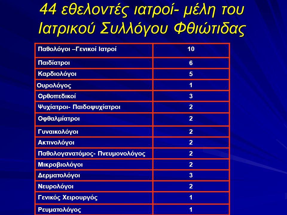 44 εθελοντές ιατροί- μέλη του Ιατρικού Συλλόγου Φθιώτιδας Παθολόγοι –Γενικοί Ιατροί10 Παιδίατροι 6 Καρδιολόγοι 5 Ουρολόγος 1 Ορθοπεδικοί3 Ψυχίατροι- Παιδοψυχίατροι2 Οφθαλμίατροι2 Γυναικολόγοι2 Ακτινολόγοι2 Παθολογανατόμος- Πνευμονολόγος2 Μικροβιολόγοι2 Δερματολόγοι3 Νευρολόγοι2 Γενικός Χειρουργός1 Ρευματολόγος1