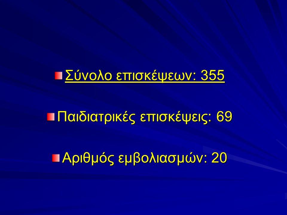 Αριθμός επισκέψεων ανά ειδικότητα Παθολόγοι –Γενικοί Ιατροί131 Παιδίατροι 69 Καρδιολόγοι 25 Ουρολόγος 13 Ορθοπεδικοί25 Ψυχίατροι- Παιδοψυχίατροι11 Οφθαλμίατροι13 Γυναικολόγοι12 Ακτινολόγοι25 (3 CT) Παθολογανατόμος- Πνευμονολόγος0 Μικροβιολόγοι40 Δερματολόγοι8 Νευρολόγοι10 Γενικός Χειρουργός1 Ρευματολόγος5
