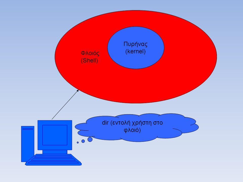 Φλοιός (Shell) Πυρήνας (kernel) dir (εντολή χρήστη στο φλοιό)