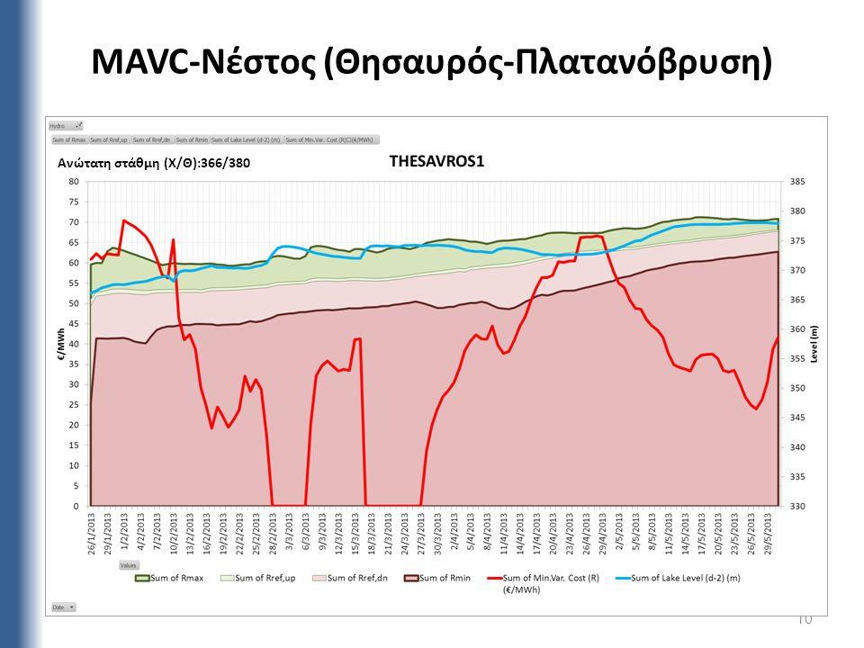 MAVC-Νέστος (Θησαυρός-Πλατανόβρυση) 10 Ανώτατη στάθμη (Χ/Θ):366/380