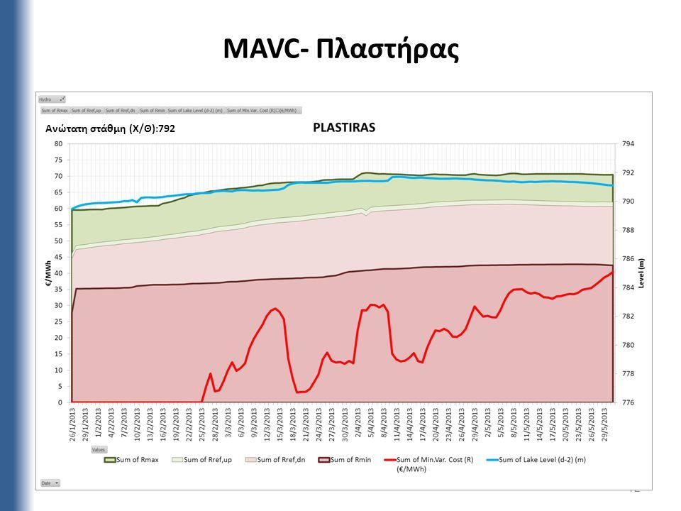 MAVC- Πλαστήρας 12 Ανώτατη στάθμη (Χ/Θ):792