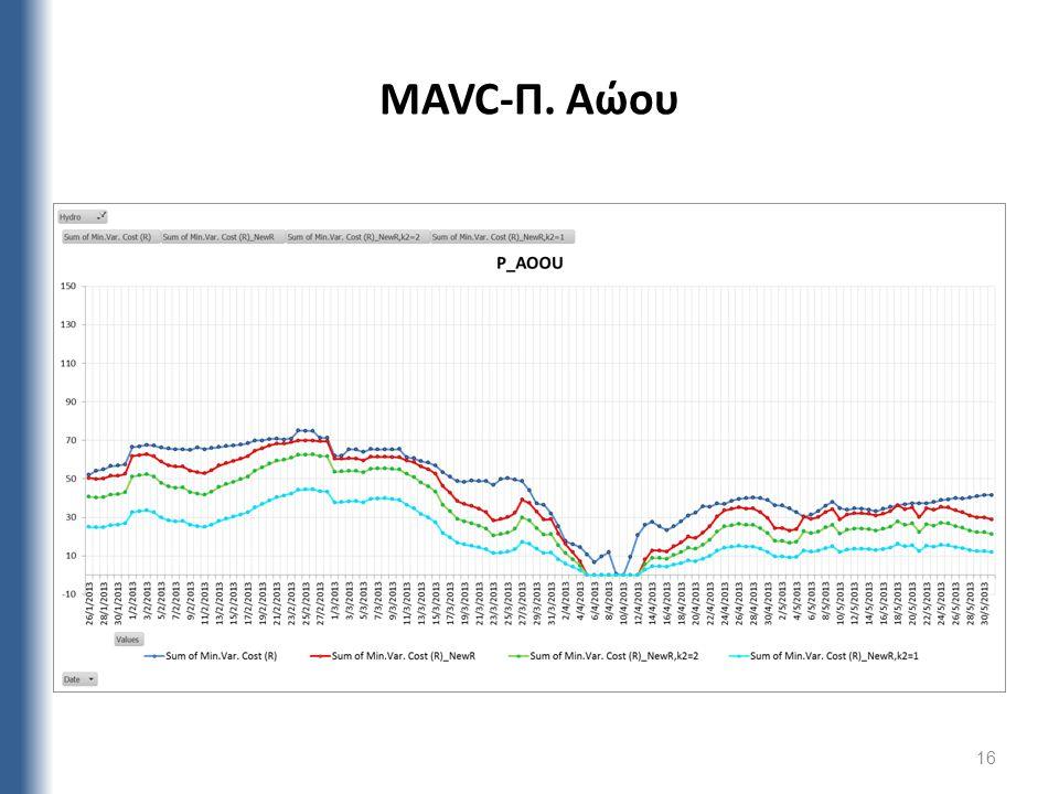 16 MAVC-Π. Αώου