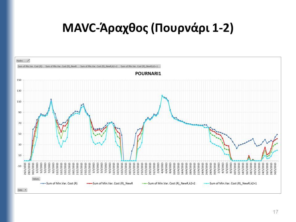 17 MAVC-Άραχθος (Πουρνάρι 1-2)