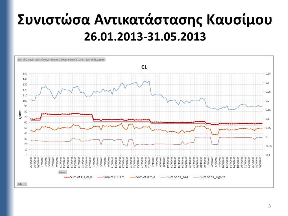 Συνιστώσα Αντικατάστασης Καυσίμου 26.01.2013-31.05.2013 3