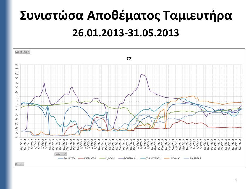 Συνιστώσα Αποθέματος Ταμιευτήρα 26.01.2013-31.05.2013 4