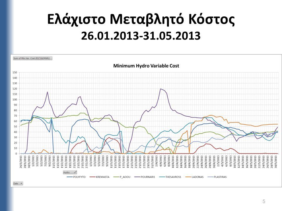 Ελάχιστο Μεταβλητό Κόστος 26.01.2013-31.05.2013 5