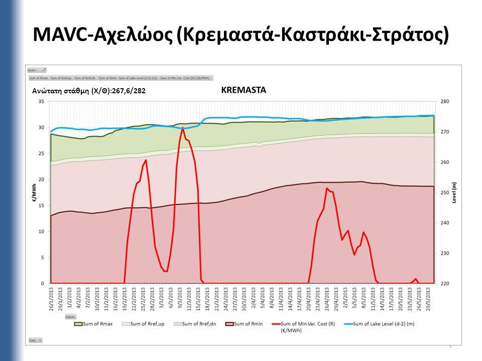 MAVC-Αχελώος (Κρεμαστά-Καστράκι-Στράτος) 7 Ανώτατη στάθμη (Χ/Θ):267,6/282