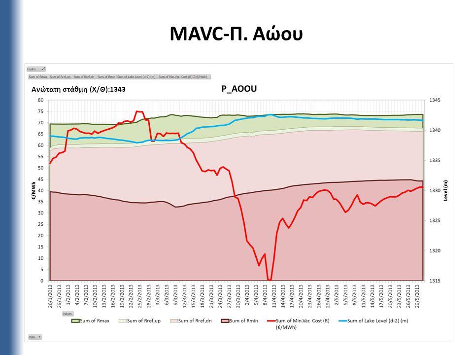 MAVC-Π. Αώου 8 Ανώτατη στάθμη (Χ/Θ):1343