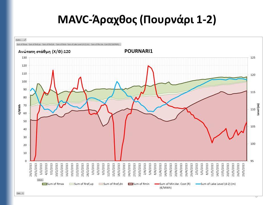 MAVC-Άραχθος (Πουρνάρι 1-2) 9 Ανώτατη στάθμη (Χ/Θ):120
