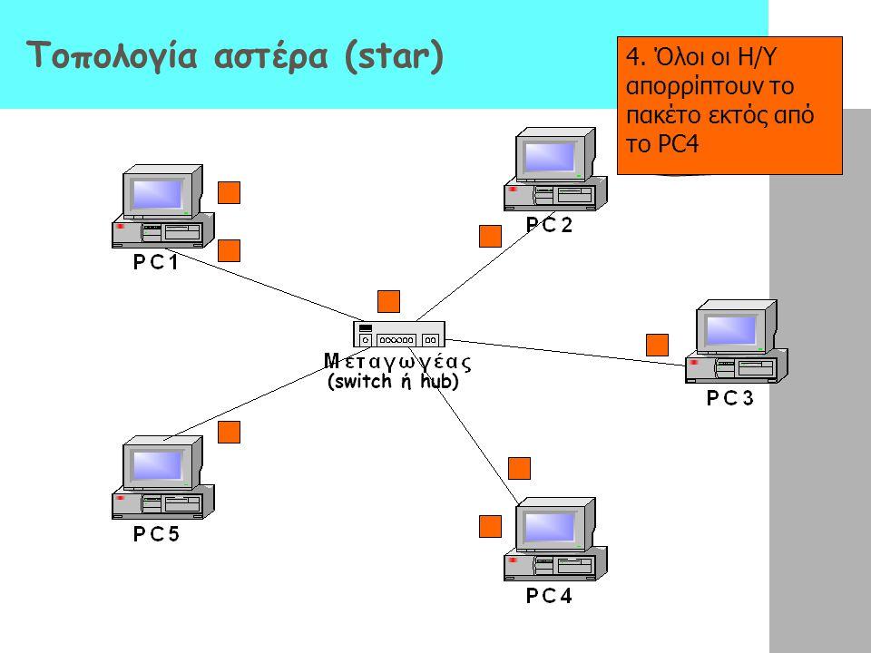 Τοπολογία αστέρα (star) 1.Το PC1 θέλει να στείλει ένα πακέτο πληροφορίας στο PC4 2.