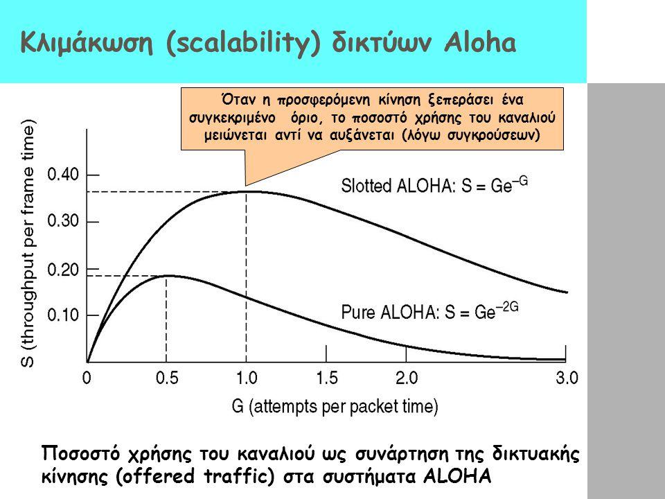 Κλιμάκωση (scalability) δικτύων Aloha Ποσοστό χρήσης του καναλιού ως συνάρτηση της δικτυακής κίνησης (offered traffic) στα συστήματα ALOHA Όταν η προσφερόμενη κίνηση ξεπεράσει ένα συγκεκριμένο όριο, το ποσοστό χρήσης του καναλιού μειώνεται αντί να αυξάνεται (λόγω συγκρούσεων)