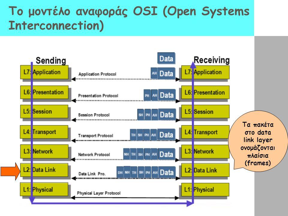 Ethernet Είναι η πιο δημοφιλής LAN τεχνολογία μεταγωγής πακέτου (packet- switched) Εύρος ζώνης (bandwidth) που υποστηρίζεται από διάφορες εκδόσεις του Ethernet: 10Mbps, 100Mbps, 1Gbps Τοπολογίες αρτηρίας και αστέρα (bus & star topologies) χρησιμοποιούνται για τη δικτύωση κόμβων Οι κόμβοι συνδέονται στο κοινό καλώδιο απευθείας μέσω ενός transceiver ή μέσω μιας δικτυακής συσκευής (hub ή switch) Οι κόμβοι ανιχνεύουν την κατάσταση του καναλιού και στέλνουν / λαμβάνουν σήματα Μέγιστο συνολικό μέγεθος αρτηρίας: 2500m Το πολύ 5 τμήματα (segments) με μέγιστο μήκος 500m που συνδέονται μεταξύ τους με 4 επαναλήπτες (repeaters) Οι Hubs χρησιμοποιούνται για να υλοποιήσουν κοινές συνδέσεις Όλοι οι κόμβοι ενός Ethernet δικτύου ανταγωνίζονται για πρόσβαση στο κοινό κανάλι Συσκευές όπως μεταγωγείς (Switches) και γέφυρες (bridges) χρησιμοποιούνται για να απομονώσουν διακριτά Ethernet segments To κύριο πρόβλημα: Απαιτείται ένας κατανεμημένος αλγόριθμος που να παρέχει δίκαια πρόσβαση όλων των κόμβων στο κοινό κανάλι