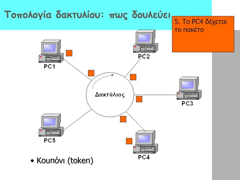 1.Το PC1 θέλει να στείλει ένα πακέτο πληροφορίας στο PC4 Τοπολογία δακτυλίου: πως δουλεύει 2.