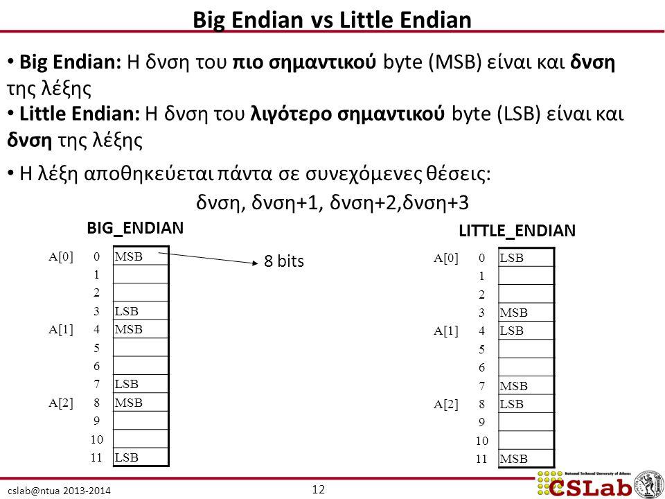 cslab@ntua 2013-2014 Big Endian vs Little Endian Big Endian: H δνση του πιο σημαντικού byte (MSB) είναι και δνση της λέξης Little Endian: H δνση του λιγότερο σημαντικού byte (LSB) είναι και δνση της λέξης H λέξη αποθηκεύεται πάντα σε συνεχόμενες θέσεις: δνση, δνση+1, δνση+2,δνση+3 A[0]0MSB 1 2 3LSB A[1]4MSB 5 6 7LSB A[2]8MSB 9 10 11LSB A[0]0LSB 1 2 3MSB A[1]4LSB 5 6 7MSB A[2]8LSB 9 10 11MSB BIG_ENDIAN LITTLE_ENDIAN 8 bits 12