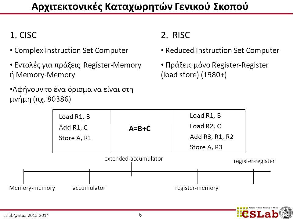 cslab@ntua 2013-2014 Αρχιτεκτονικές Καταχωρητών Γενικού Σκοπού 1. CISC Complex Instruction Set Computer Εντολές για πράξεις Register-Memory ή Memory-M