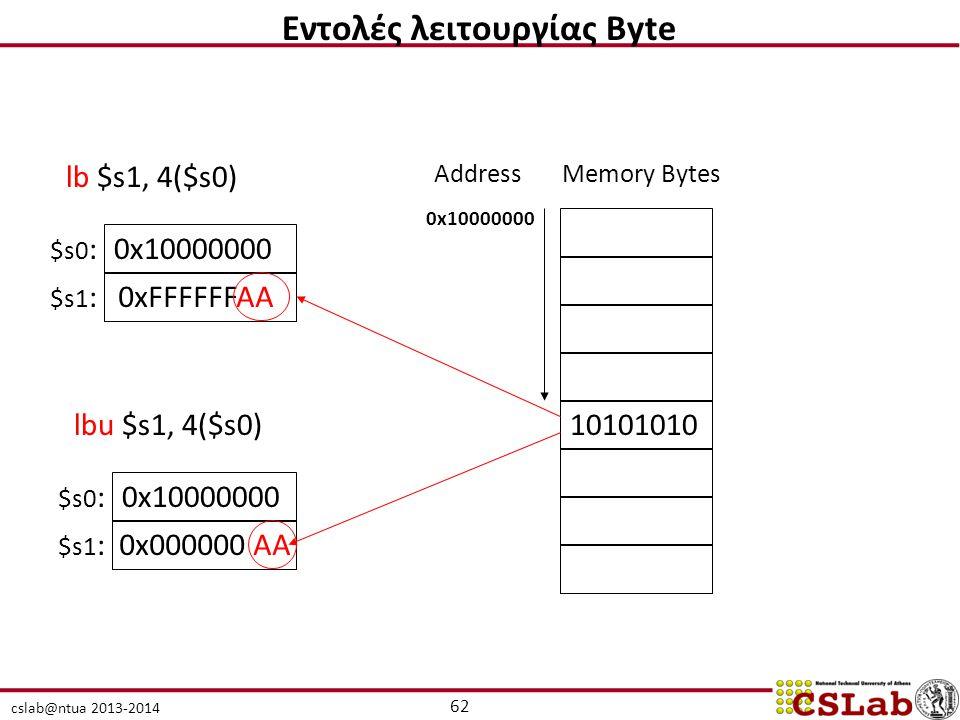 cslab@ntua 2013-2014 lb $s1, 4($s0) 10101010 0x10000000 AddressMemory Bytes 0x10000000 0xFFFFFFAA $s0 : $s1 : lbu $s1, 4($s0) 0x10000000 0x000000 AA $s0 : $s1 : 62 Εντολές λειτουργίας Byte