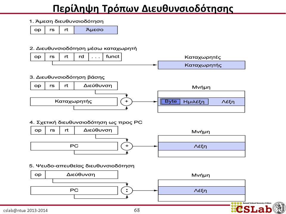 cslab@ntua 2013-2014 68 Περίληψη Τρόπων Διευθυνσιοδότησης